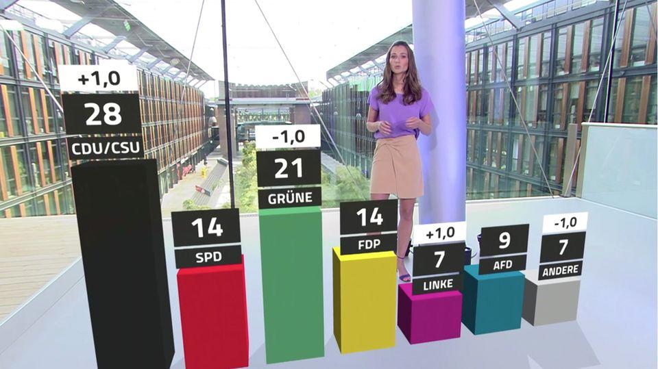 L'attuale stato d'animo politico può essere visto nella scala di tendenza RTL/NTV.