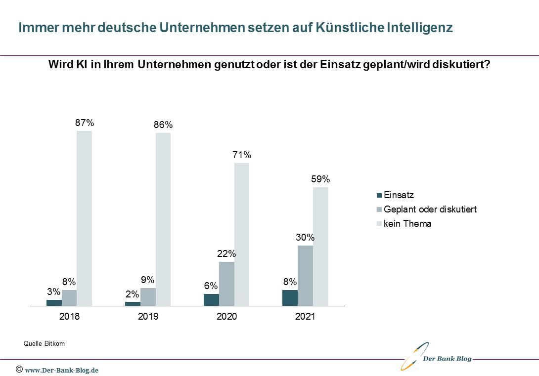 Sempre più aziende tedesche si affidano all'intelligenza artificiale