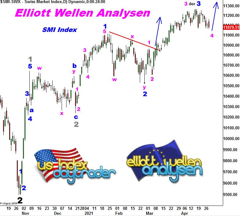 EW-Analysis-SMI-Hohe-Berge-wide-Täler-André-Tiedje-GodmodeTrader.de-1