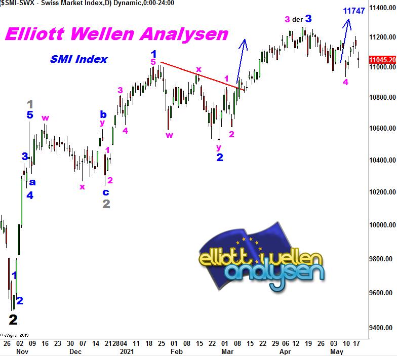 EW-Analysis-SMI-The-Buy-Interest-Exears-André-Tiedje-GodmodeTrader.de-1