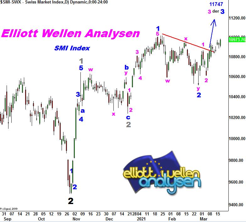 EW-Analysis-SMI-Switzerland-go-on-André-Tiedje-GodmodeTrader.de-1