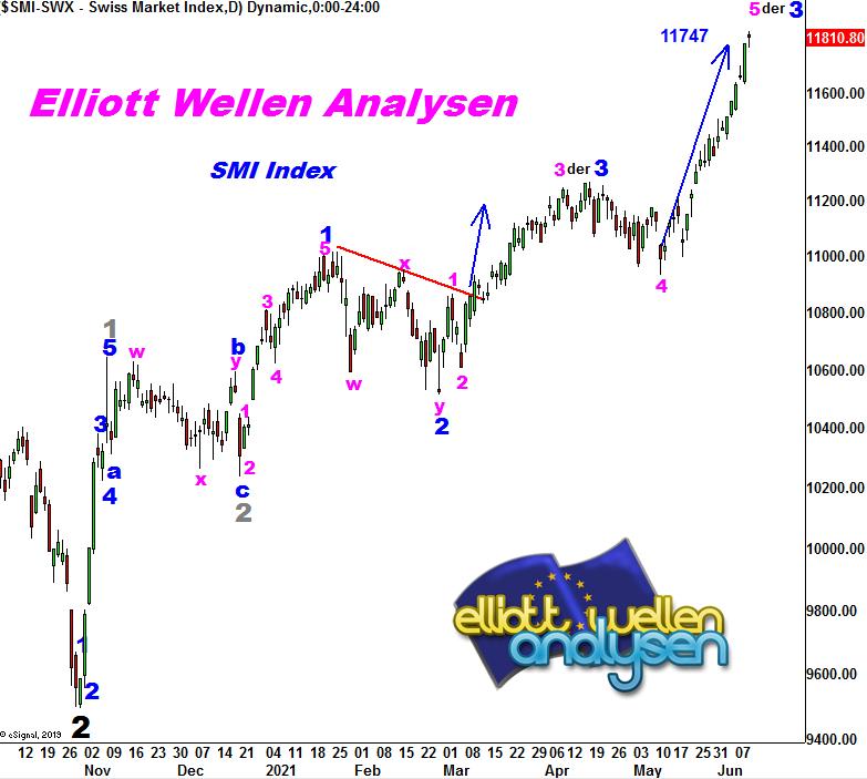 EW-Analysis-SMI-Switzerland-explodes-André-Tiedje-GodmodeTrader.de-1