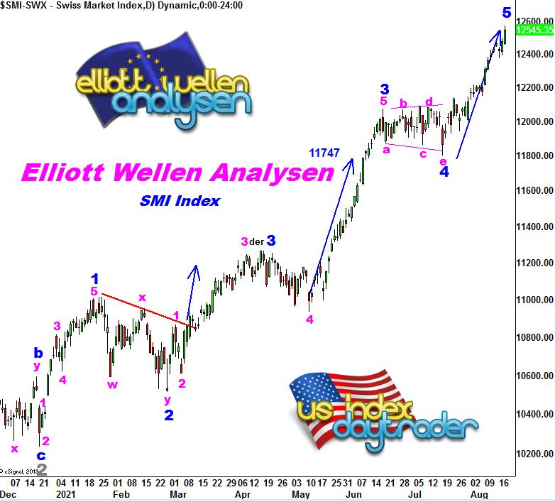 EW-Analysis-SMI-Swiss-Companies-Competitive-André-Tiedje-GodmodeTrader.de-1